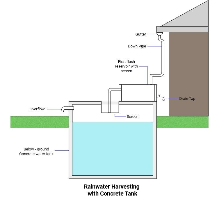 Rain Water Harvesting with Concrete Tanks